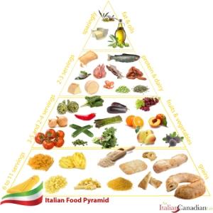 italian_food_pyramid-copy