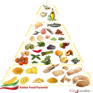 italian_food_pyramid-copy
